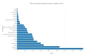 framework-popularity-2015